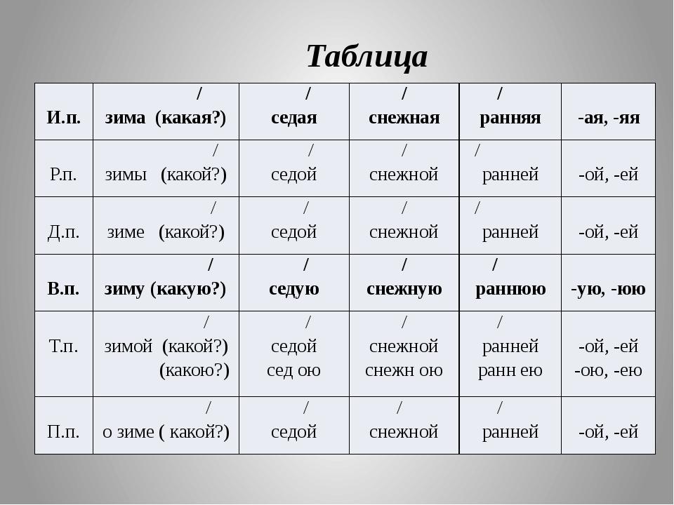 Таблица И.п. / зима (какая?) / седая / снежная / ранняя -ая, -яя Р.п. / зимы...