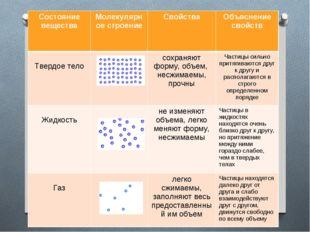 Состояние веществаМолекулярное строениеСвойстваОбъяснение свойств Твердое