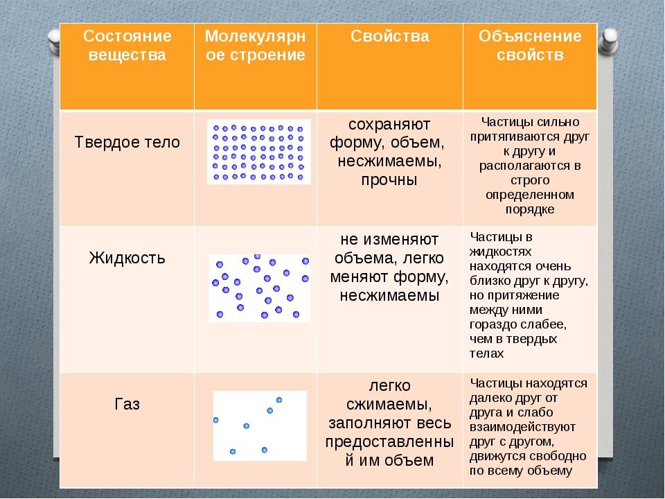 Состояние веществаМолекулярное строениеСвойстваОбъяснение свойств Твердое...