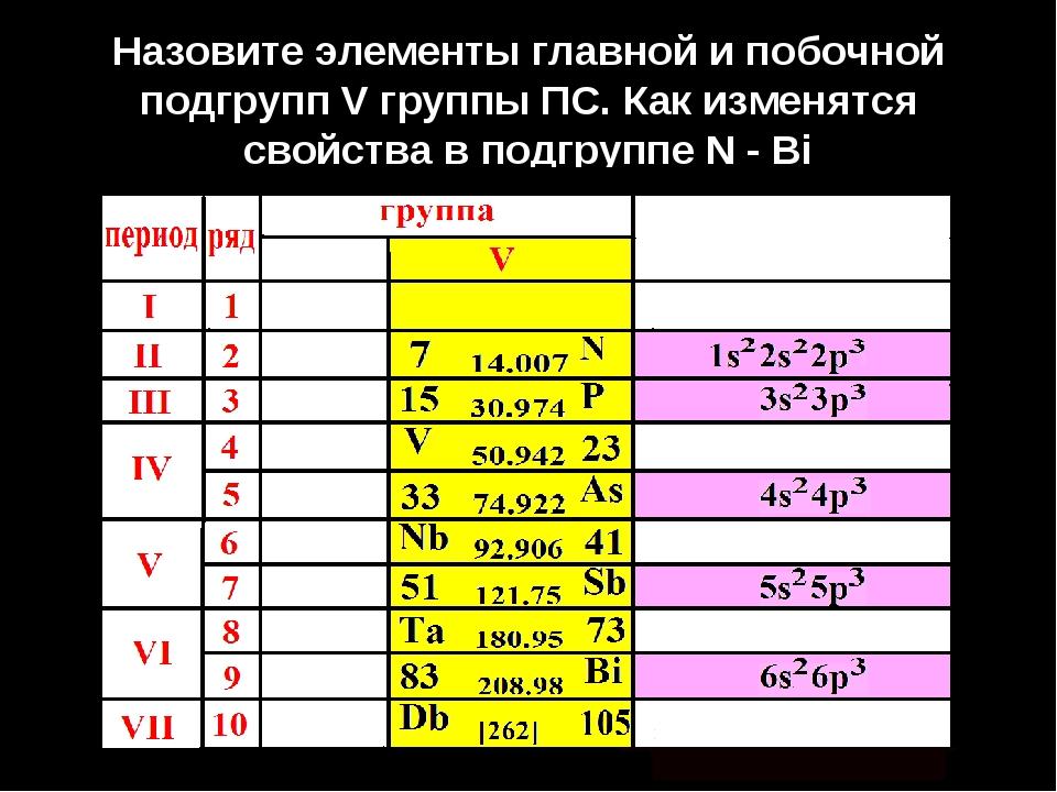 Назовите элементы главной и побочной подгрупп V группы ПС. Как изменятся свой...