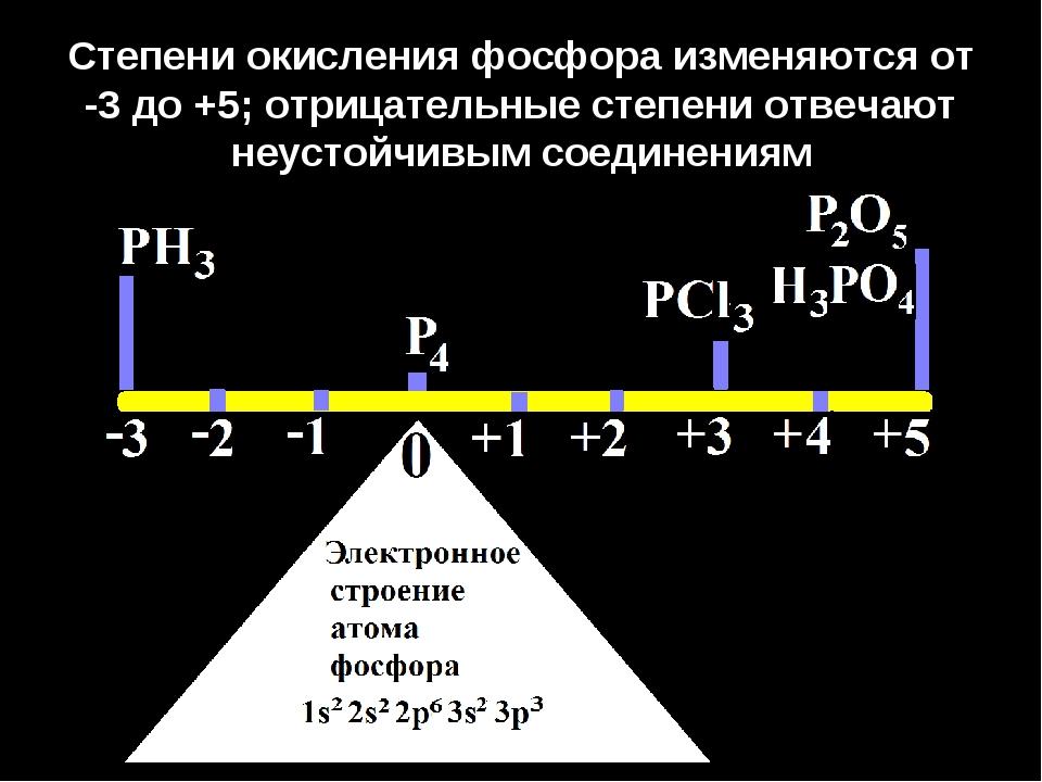 Степени окисления фосфора изменяются от -3 до +5; отрицательные степени отвеч...