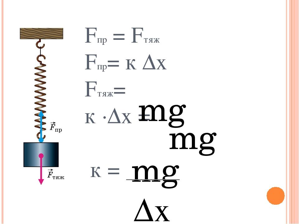 Fпр = Fтяж Fпр= к ∆х Fтяж= к ∙∆х = к = mg mg mg ∆х