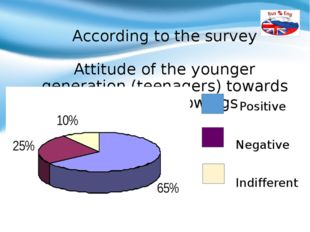According to the survey Attitude of the younger generation (teenagers) towar