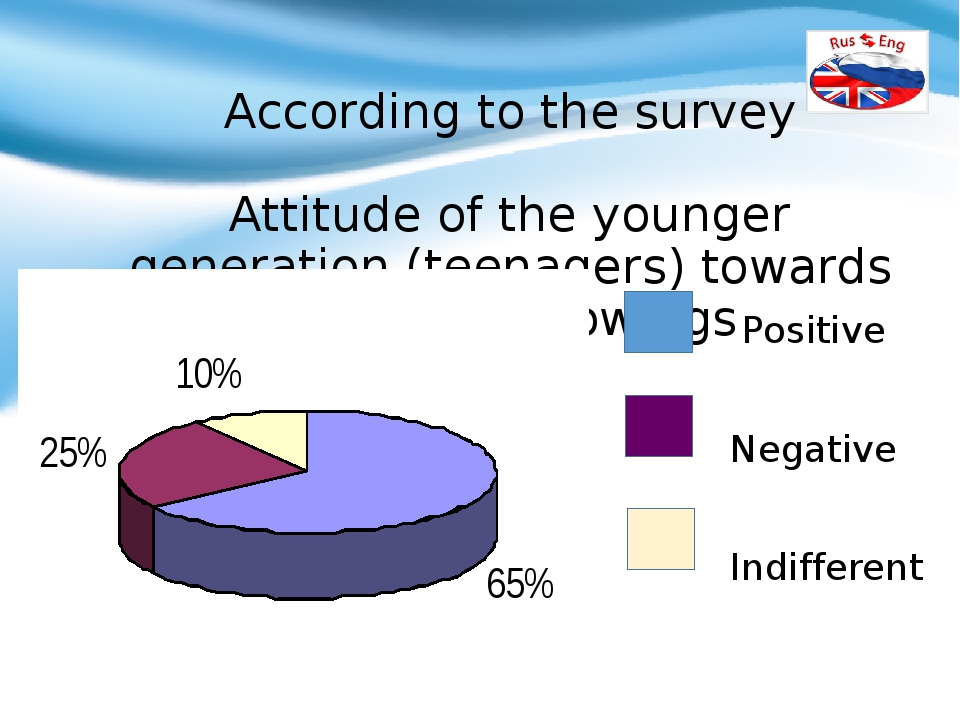According to the survey Attitude of the younger generation (teenagers) towar...