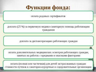 Функции фонда: оплата родовых сертификатов доплата (25 %) за первичную медико
