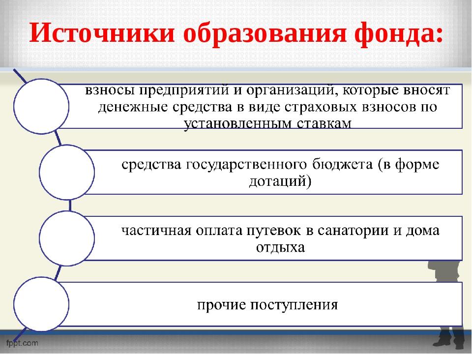 Источники образования фонда: