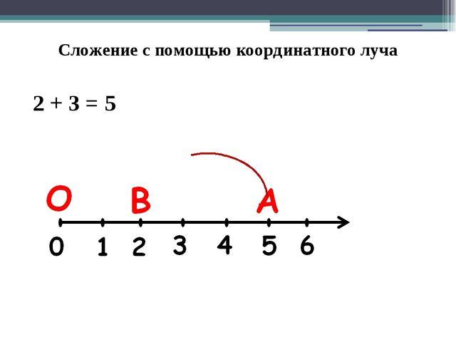 Сложение с помощью координатного луча 2 + 3 = 5