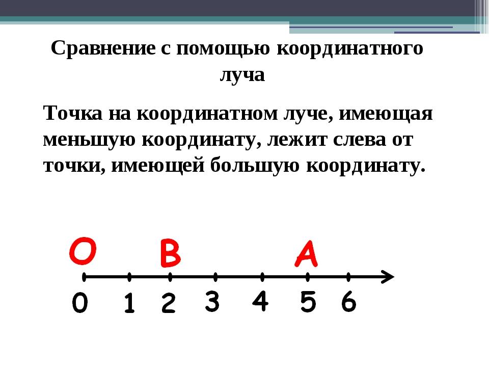 Сравнение с помощью координатного луча Точка на координатном луче, имеющая ме...