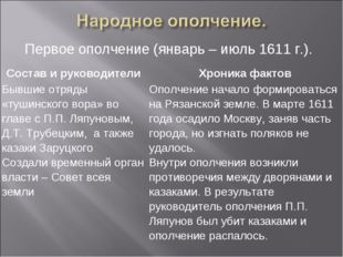 Первое ополчение (январь – июль 1611 г.). Состав и руководителиХроника факто