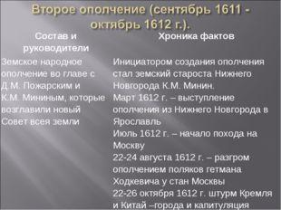 Состав и руководителиХроника фактов Земское народное ополчение во главе с Д.