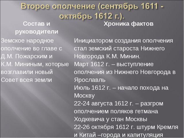 Состав и руководителиХроника фактов Земское народное ополчение во главе с Д....