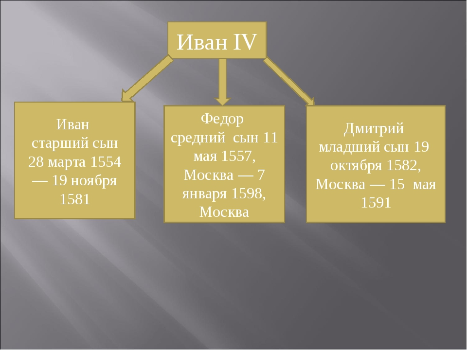 Иван старший сын 28 марта 1554 — 19 ноября 1581 Федор средний сын 11 мая 1557...
