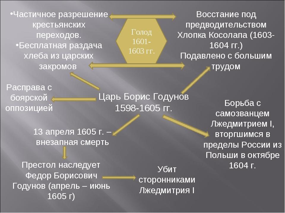 Царь Борис Годунов 1598-1605 гг. Престол наследует Федор Борисович Годунов (а...