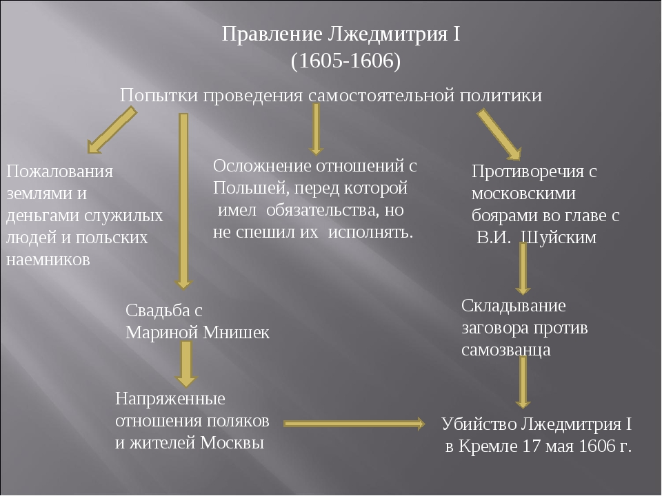 Свадьба с Мариной Мнишек Осложнение отношений с Польшей, перед которой имел о...