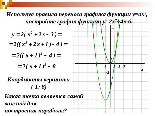 Х У 1 1 -2 2 3 -1 Используя правила переноса графика функции у=ах2, постройте...