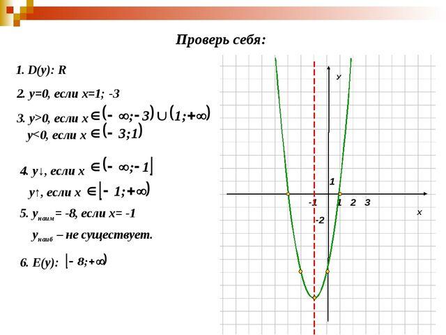 Х У 1 1 -2 2 3 -1 1. D(y): R 2. у=0, если х=1; -3 3. у>0, если х 4. у↓, если...
