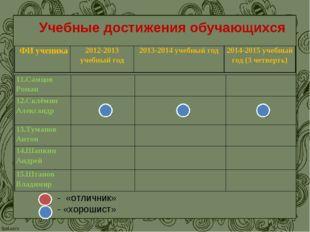 Учебные достижения обучающихся - «отличник» - «хорошист» ФИ ученика2012-2013
