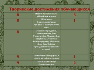 Творческие достижения обучающихся 8Неделя русского языка «Живой как жизнь»3