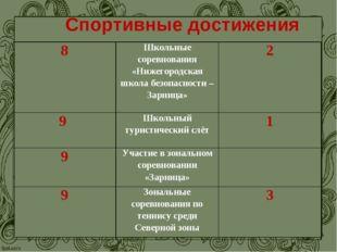 Спортивные достижения 8Школьные соревнования «Нижегородская школа безопаснос