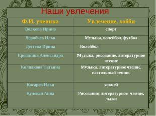 Наши увлечения Ф.И. ученикаУвлечение, хобби Волкова Иринаспорт Воробьев Иль
