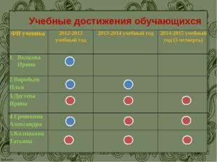 - Учебные достижения обучающихся ФИ ученика2012-2013 учебный год2013-2014