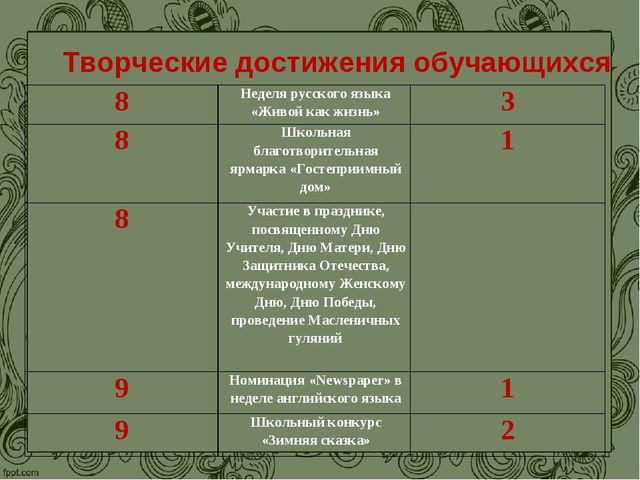 Творческие достижения обучающихся 8Неделя русского языка «Живой как жизнь»3...