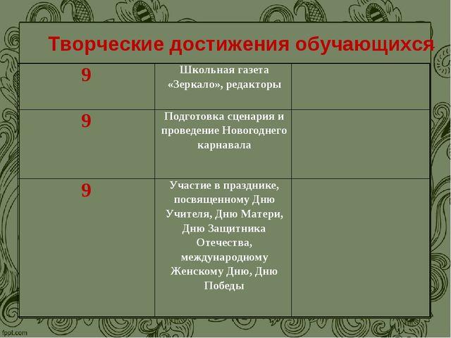 Творческие достижения обучающихся 9Школьная газета «Зеркало», редакторы 9П...