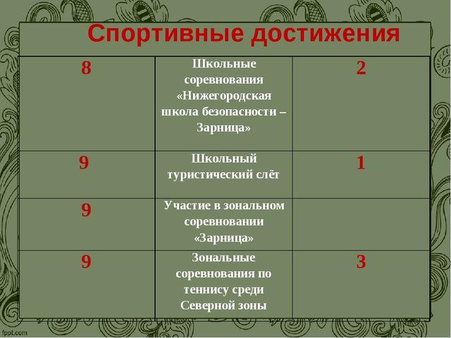 Спортивные достижения 8Школьные соревнования «Нижегородская школа безопаснос...