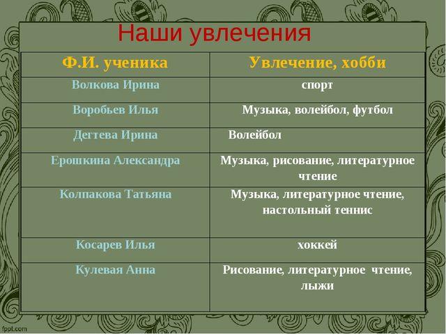 Наши увлечения Ф.И. ученикаУвлечение, хобби Волкова Иринаспорт Воробьев Иль...