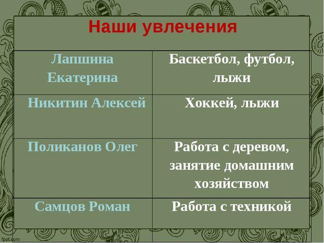 Наши увлечения Лапшина ЕкатеринаБаскетбол, футбол, лыжи Никитин АлексейХокк...