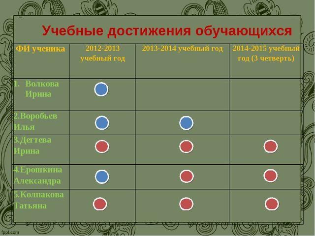 - Учебные достижения обучающихся ФИ ученика2012-2013 учебный год2013-2014...