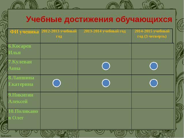 Учебные достижения обучающихся 6.Косарев Илья 7.Кулевая Анна 8.Лапшина...