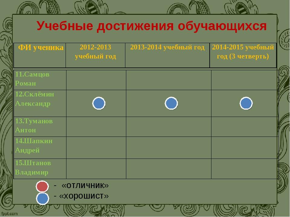Учебные достижения обучающихся - «отличник» - «хорошист» ФИ ученика2012-2013...