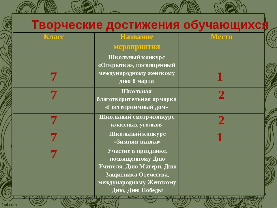 Творческие достижения обучающихся КлассНазвание мероприятияМесто 7Школьный...