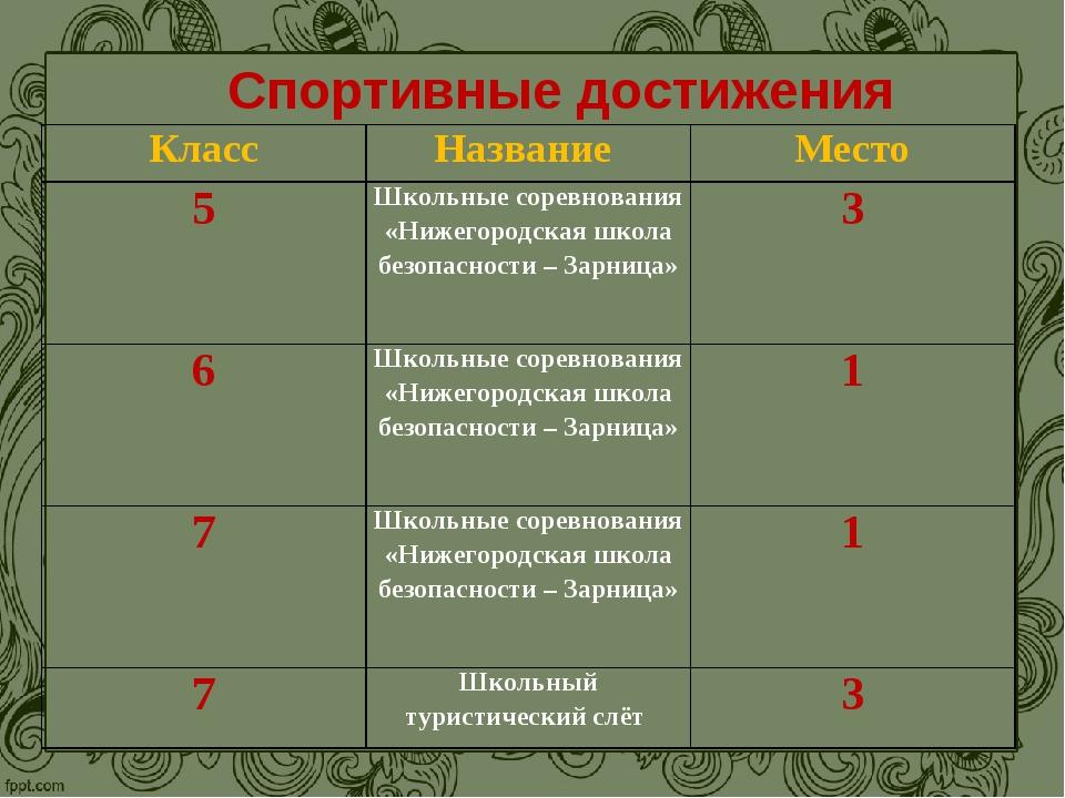 Спортивные достижения КлассНазвание Место 5Школьные соревнования «Нижегоро...