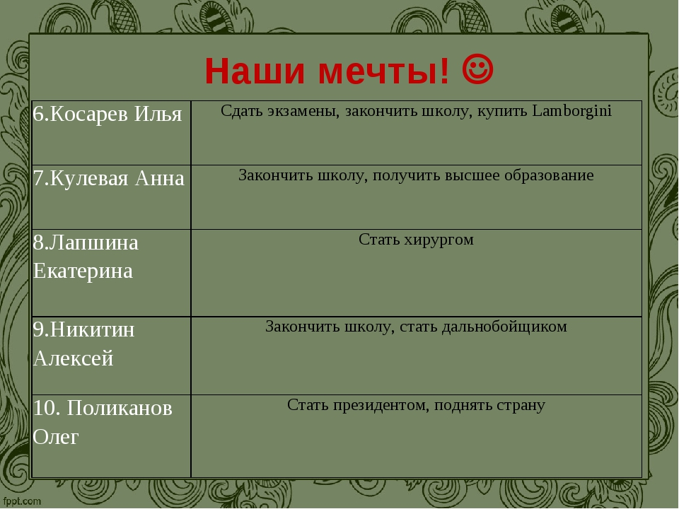Наши мечты!  6.Косарев ИльяСдать экзамены, закончить школу, купить Lamborgi...