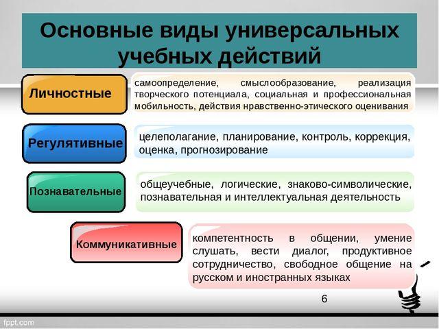 Основные виды универсальных учебных действий Личностные Регулятивные Познават...