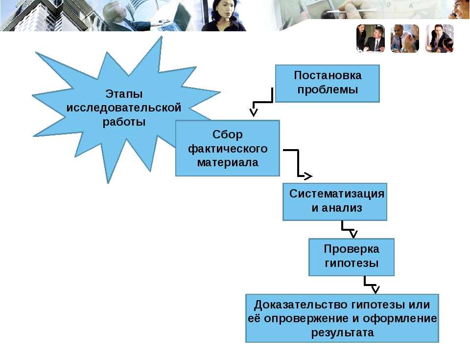 Этапы исследовательской работы Сбор фактического материала Постановка пробле...