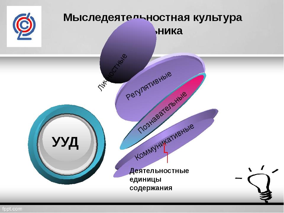 Мыследеятельностная культура школьника Деятельностные единицы содержания Личн...
