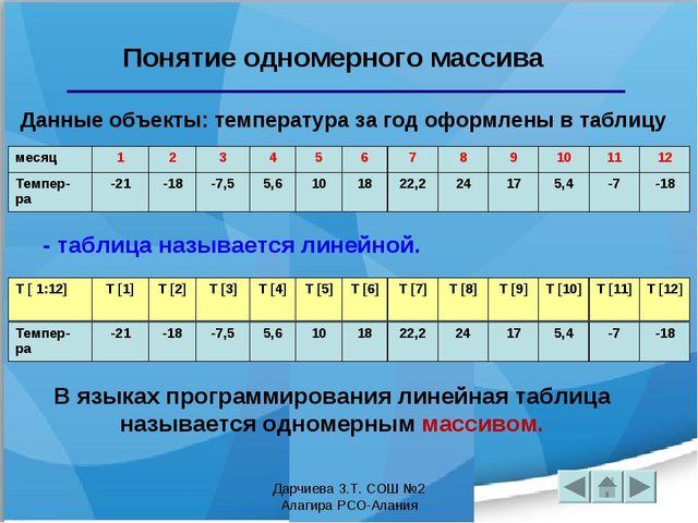 Понятие одномерного массива Данные объекты: температура за год оформлены в та...
