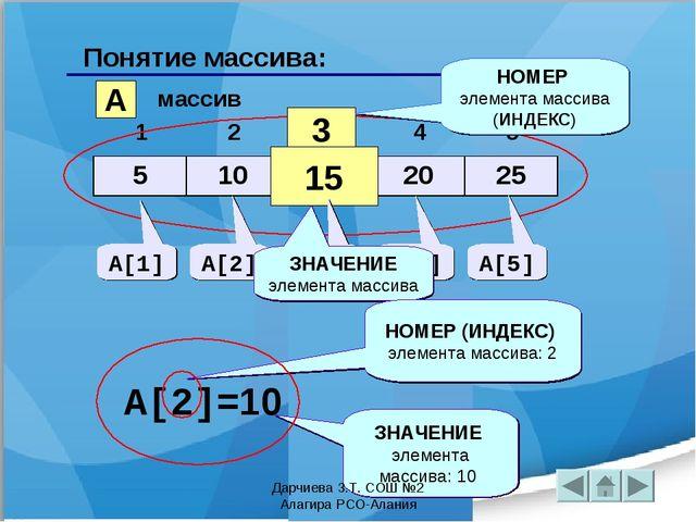 Понятие массива: A массив 3 15 НОМЕР элемента массива (ИНДЕКС) A[1] A[2] A[3]...