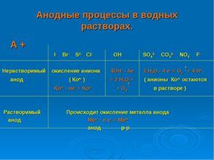 Анодные процессы в водных растворах. А +  I- Br- S2- Cl- OH- SO42- CO32-