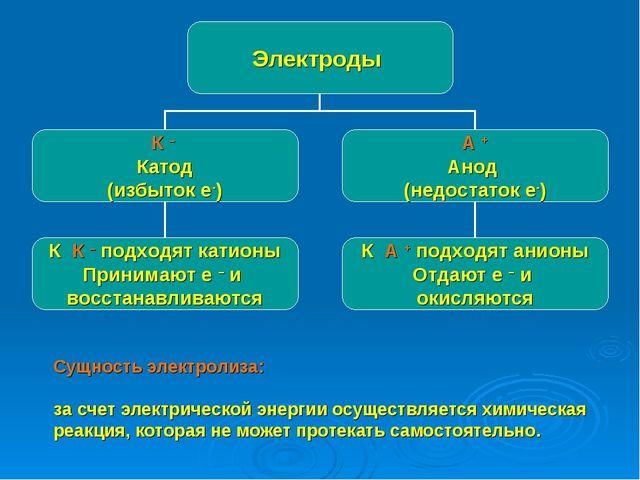 Сущность электролиза: за счет электрической энергии осуществляется химическая...
