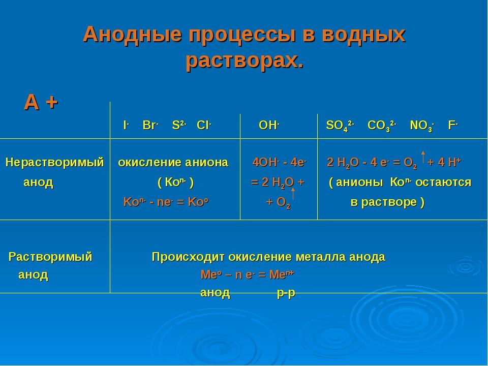 Анодные процессы в водных растворах. А +  I- Br- S2- Cl- OH- SO42- CO32-...