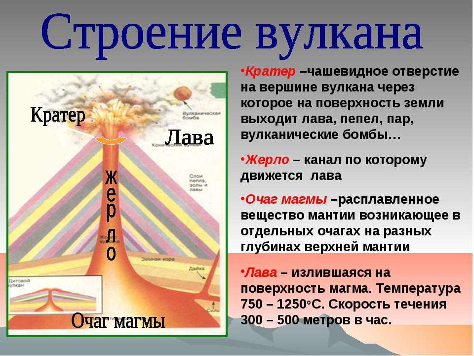 вулкан и его строение картинки хотим поздравить вас