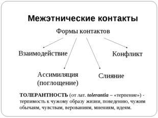Межэтнические контакты Формы контактов Взаимодействие Конфликт Ассимиляция (п