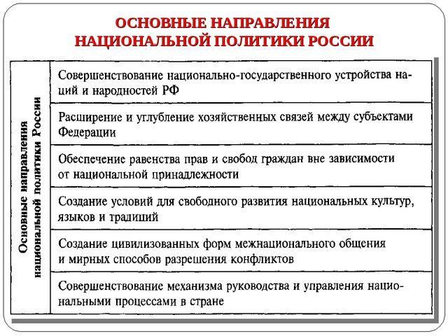 ОСНОВНЫЕ НАПРАВЛЕНИЯ НАЦИОНАЛЬНОЙ ПОЛИТИКИ РОССИИ