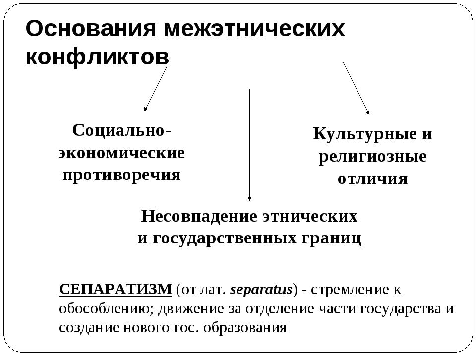 Основания межэтнических конфликтов Несовпадение этнических и государственных...