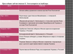 Проследите ход восстания Б. Хмельницкого по таблице. Даты События Апрель 1648