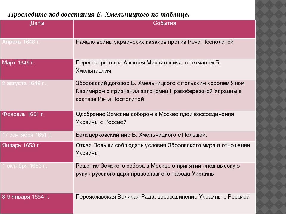 Проследите ход восстания Б. Хмельницкого по таблице. Даты События Апрель 1648...
